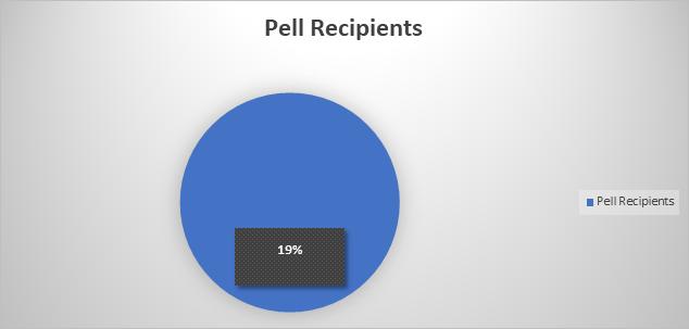 Federal Pell Grant Recipients
